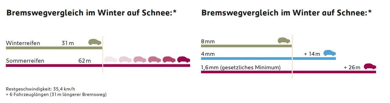 Grafik Bremsvergleich im Winter